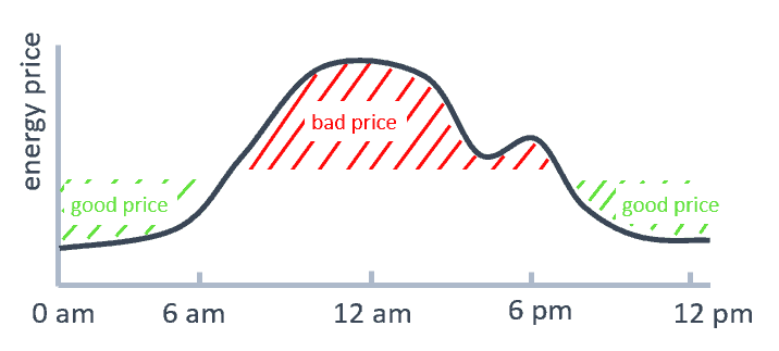 Energy price day comparison