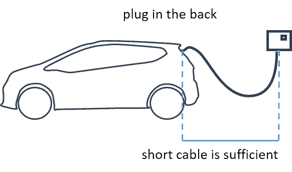 Electric car short cable charging station