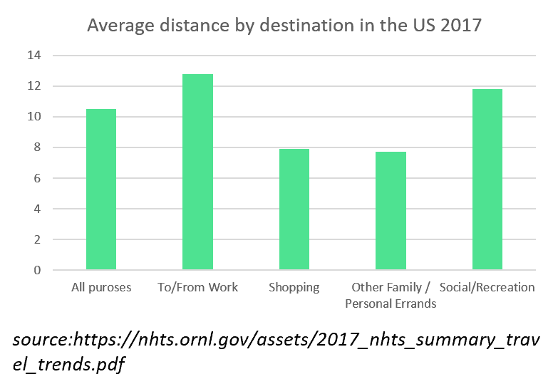 Electric car average distance by destination in the US