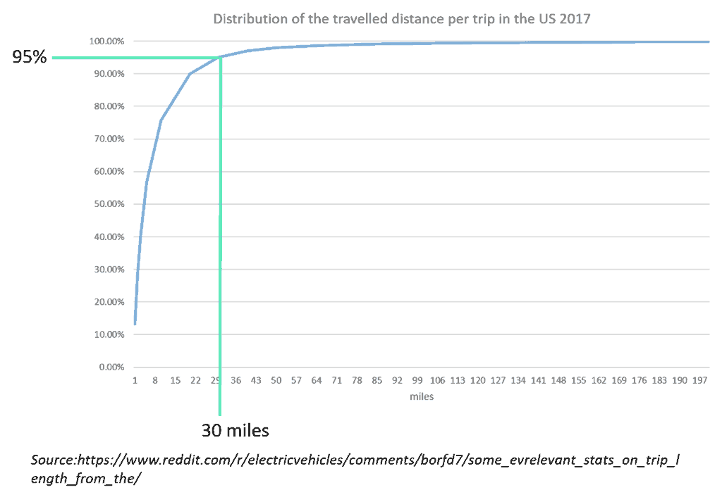 EV distribution of the traveled distance per trip in the US