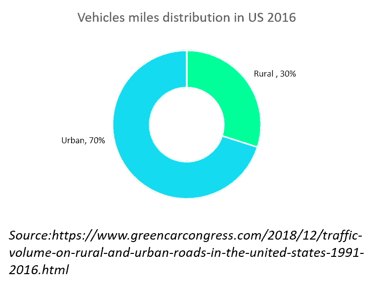Electric vehicles miles distribution in the US