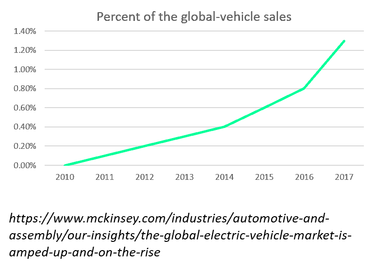 Percent of the global electric vehicles sales