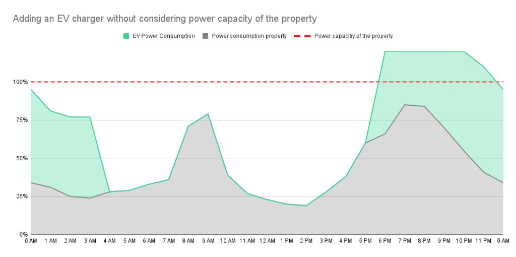 Dynamic Load Balancing - Adding an EV charger without considering power capacity of the property