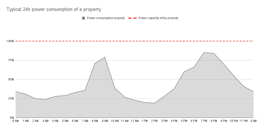 Dynamic Load Balancing - Typical 24h power consumption of a property