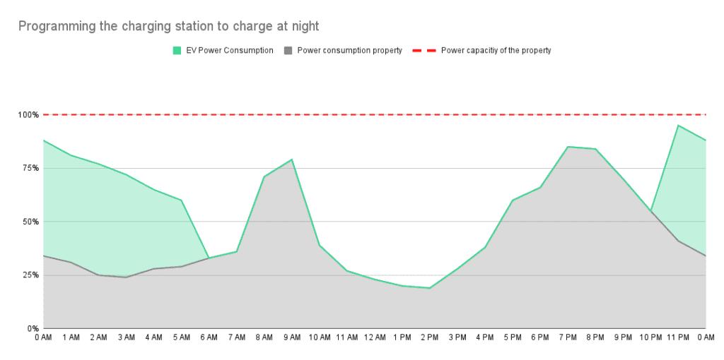 Dynamic Load Balancing - Programming the charging station to charge at night